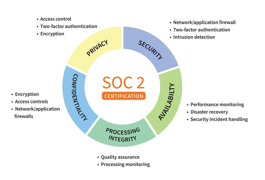 SOC2 Certificate