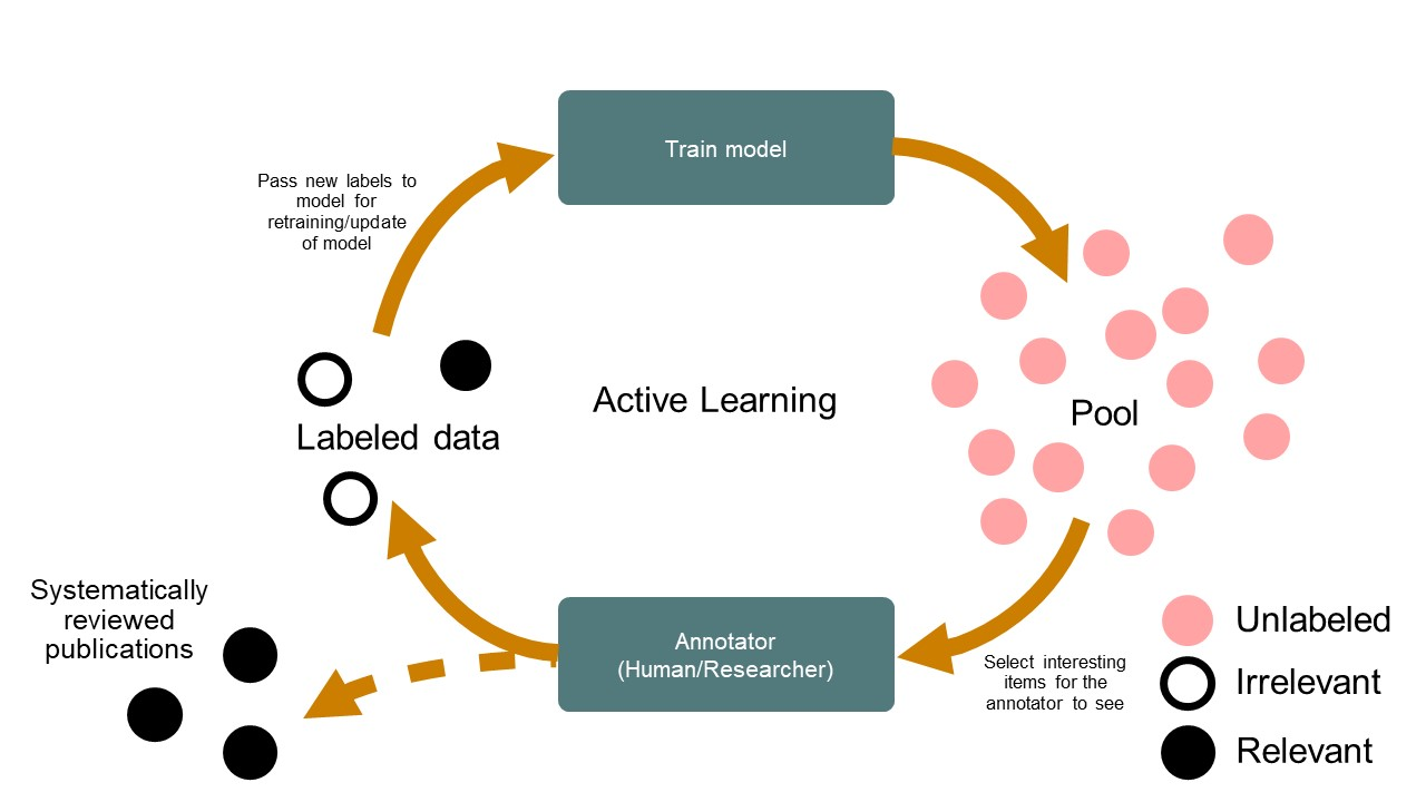 Active learning for Systematic Reviews